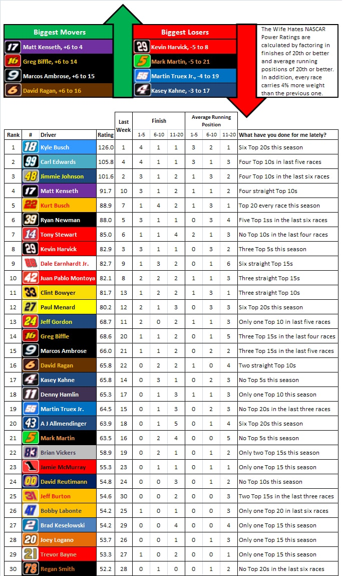 nascar-power-rankings-week-7
