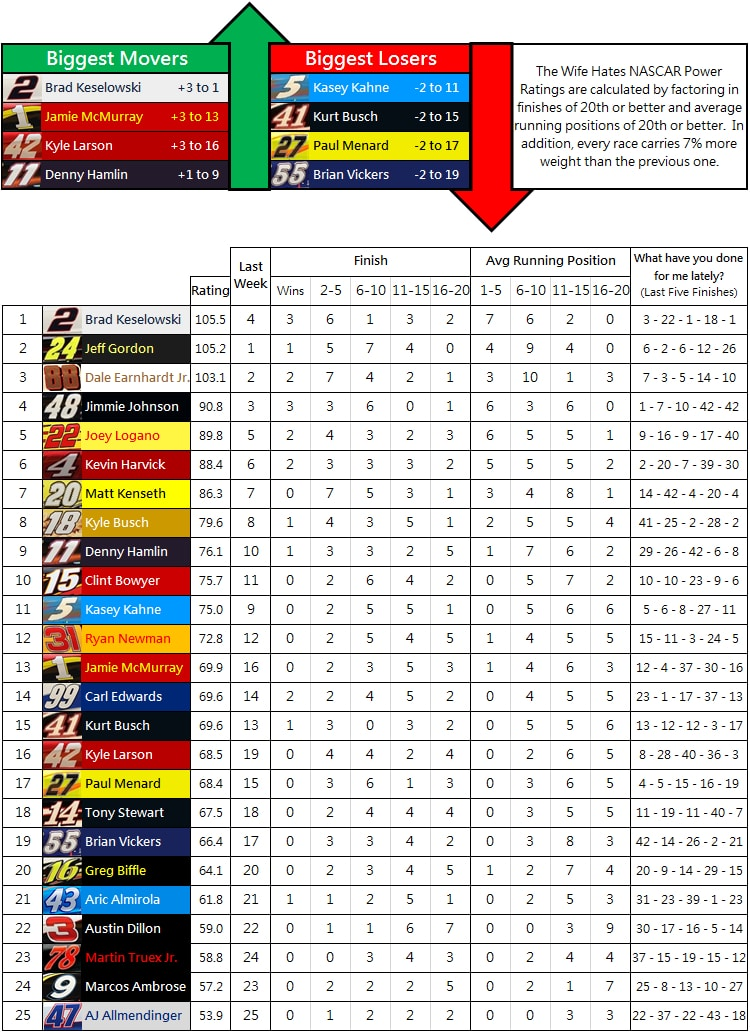 the-wife-hates-nascar-power-rankings-week-19-2014
