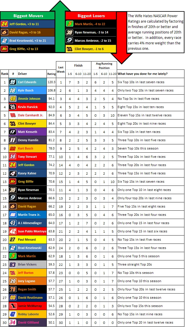 the-wife-hates-sports-nascar-power-rankings-week-13