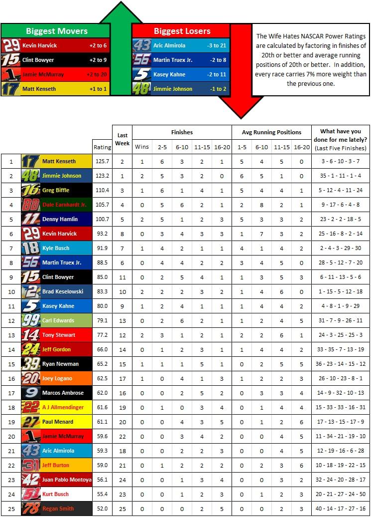 the-wife-hates-sports-nascar-power-rankings-week-14-2012