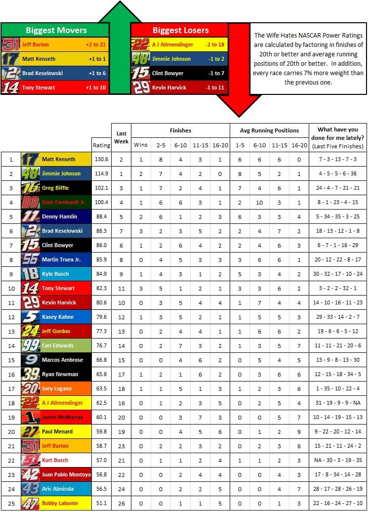 the-wife-hates-sports-nascar-power-rankings-week-18-2012