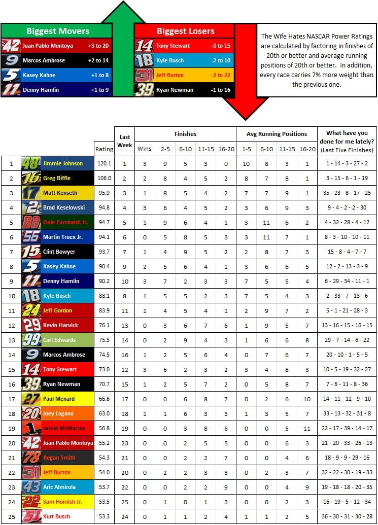 the-wife-hates-sports-nascar-power-rankings-week-24-2012