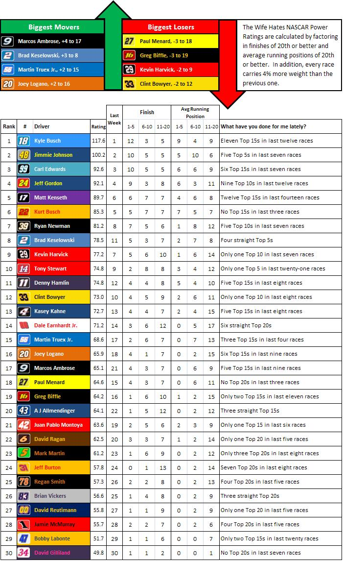 the-wife-hates-sports-nascar-power-rankings-week-24