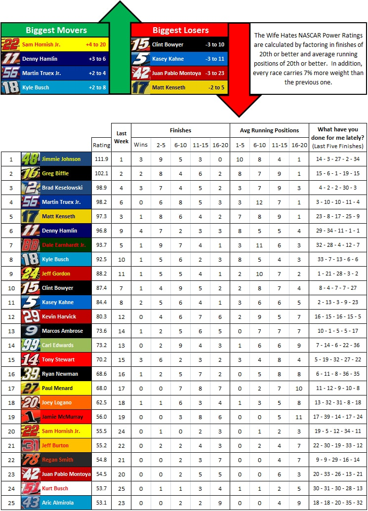 the-wife-hates-sports-nascar-power-rankings-week-25-2012