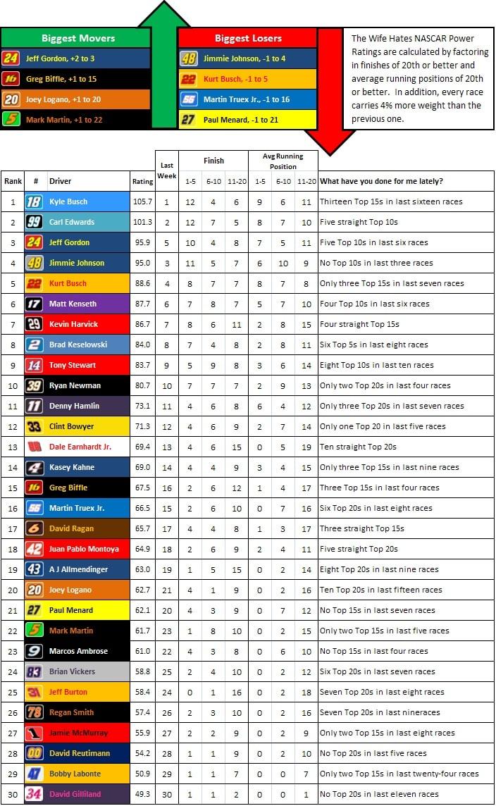 the-wife-hates-sports-nascar-power-rankings-week-28