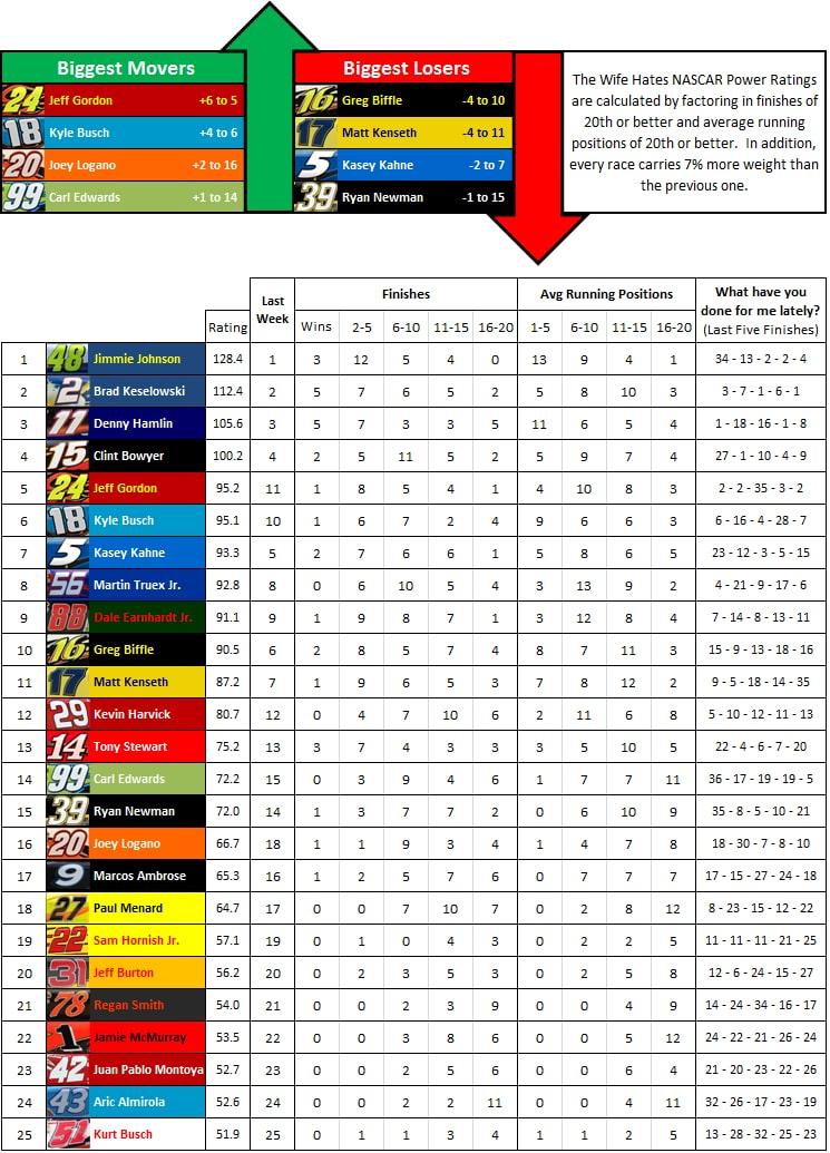 the-wife-hates-sports-nascar-power-rankings-week-29-2012