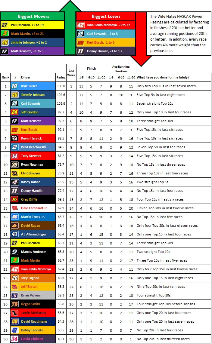 the-wife-hates-sports-nascar-power-rankings-week-30