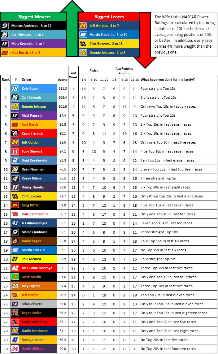 the-wife-hates-sports-nascar-power-rankings-week-31