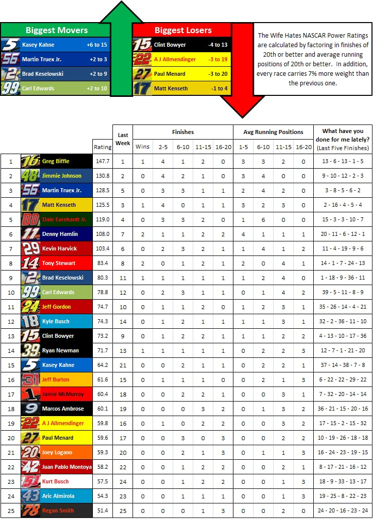 the-wife-hates-sports-nascar-power-rankings-week-8-2012