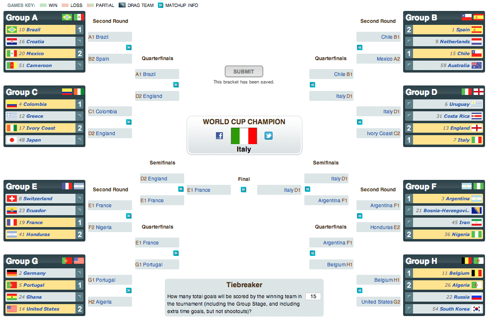 2014-world-cup-predictions-the-wife