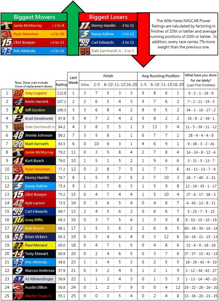 The Wife Hates NASCAR Power Rankings: 2014 Week 26