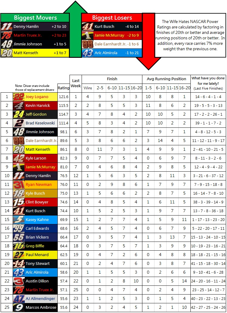 The Wife Hates NASCAR Power Rankings: Week 29 2014