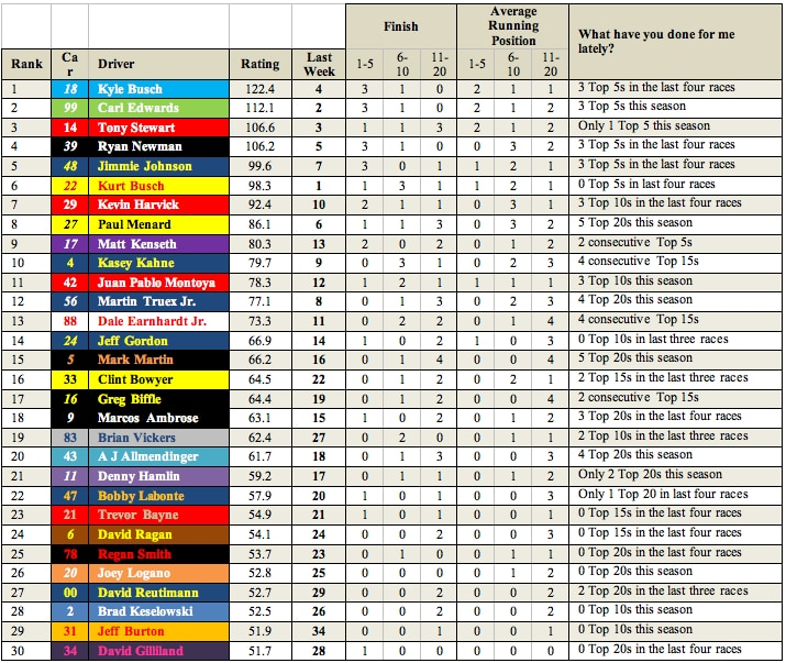 nascar-power-rankings-2011-after-week-5-fontana