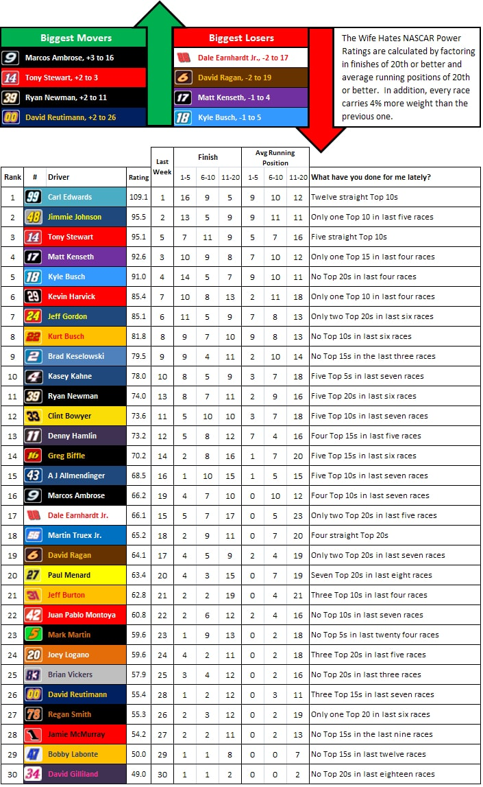 the-wife-hates-nascar-power-rankings-week-35