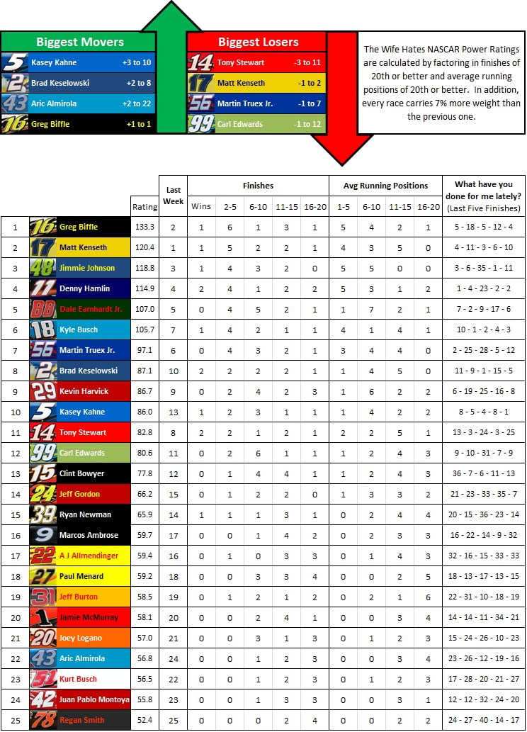 the-wife-hates-sports-nascar-power-rankings-week-12-2012