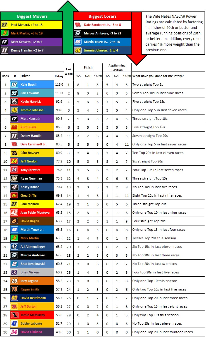 the-wife-hates-sports-nascar-power-rankings-week-15