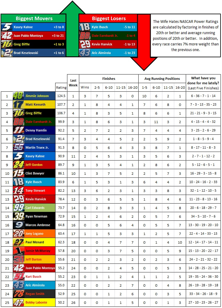 the-wife-hates-sports-nascar-power-rankings-week-21-2012