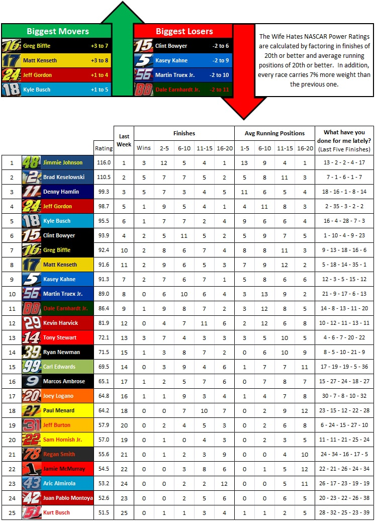 the-wife-hates-sports-nascar-power-rankings-week-30-2012