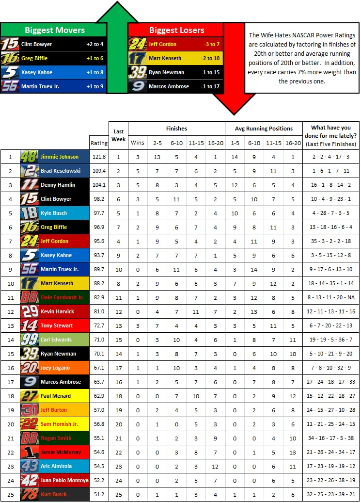 the-wife-hates-sports-nascar-power-rankings-week-31-2012