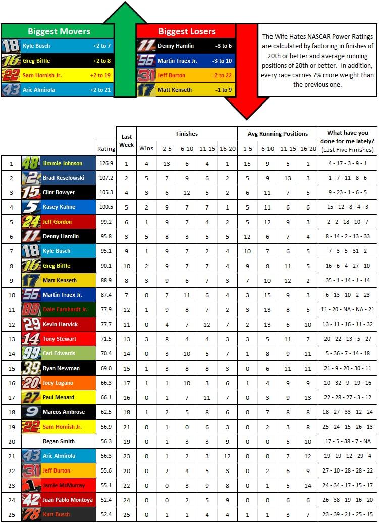 the-wife-hates-sports-nascar-power-rankings-week-33-2012