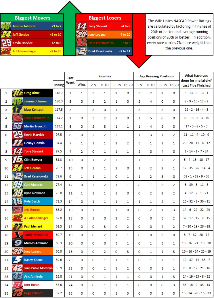 the-wife-hates-sports-nascar-power-rankings-week-7-2012