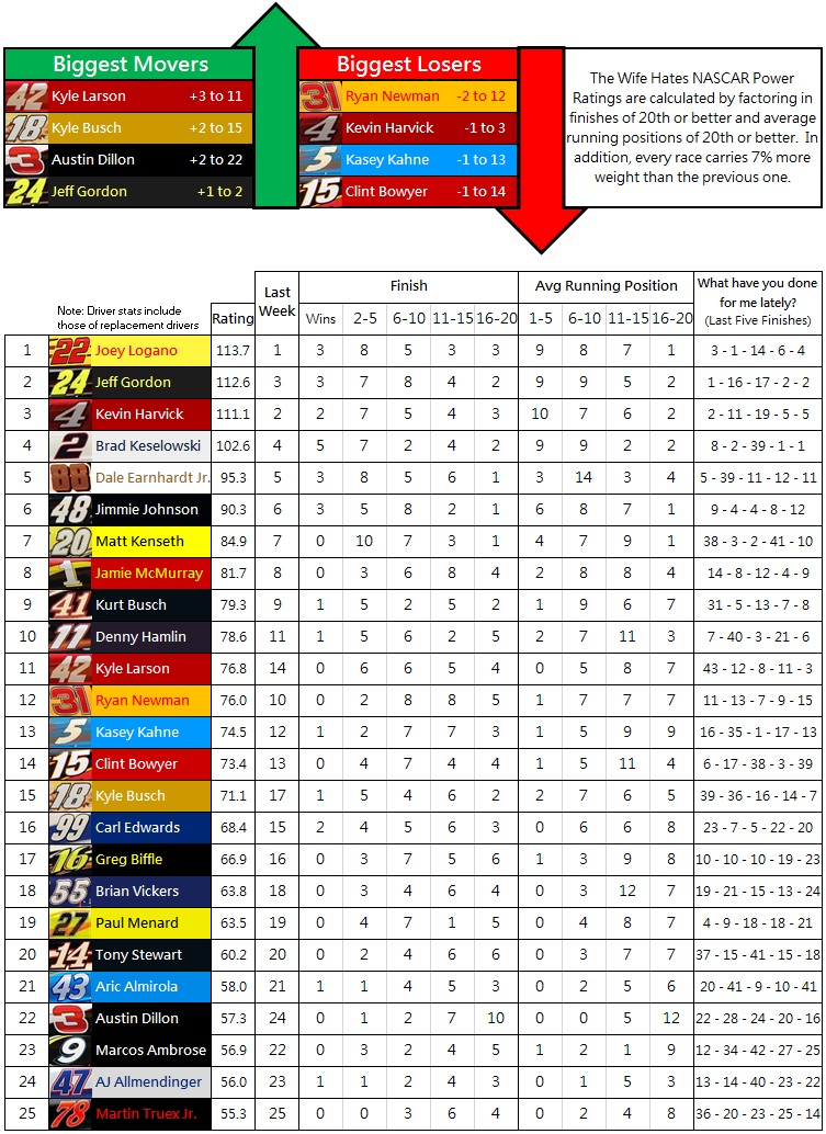 The Wife Hates NASCAR Power Rankings: 2014 Week 27