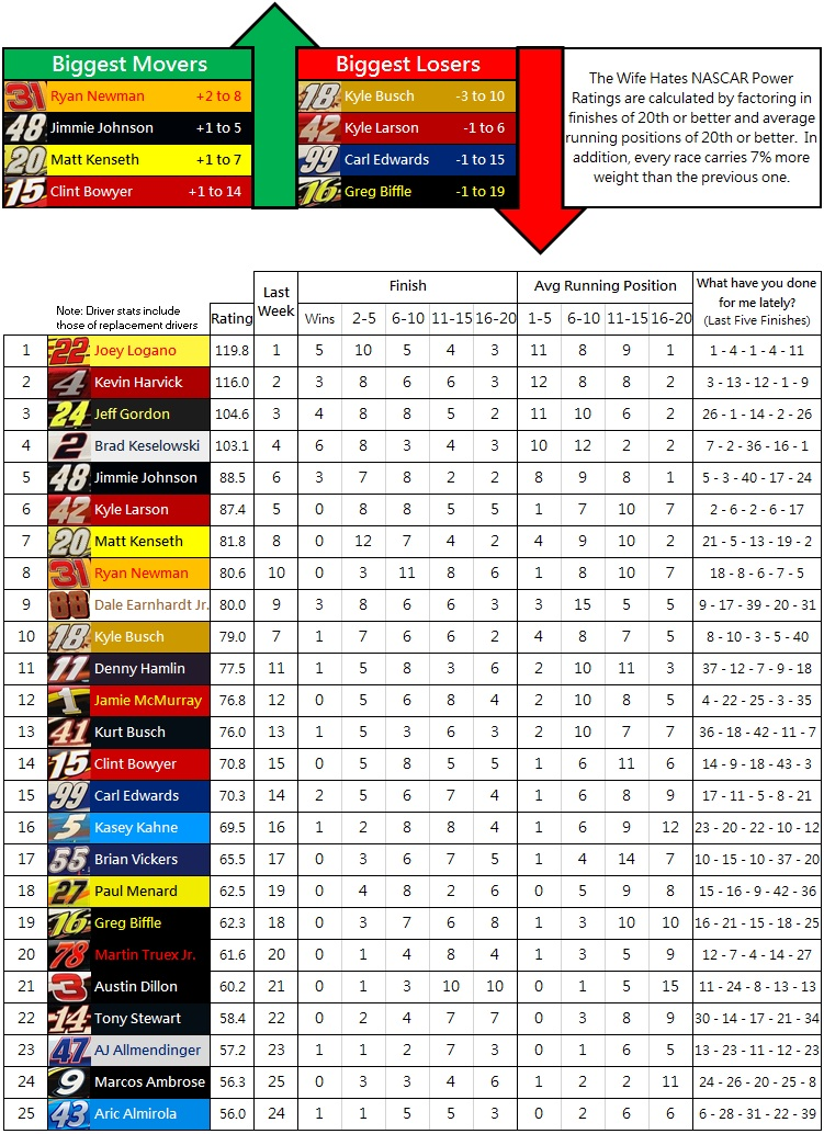 the-wife-hates-nascar-power-rankings-week-32-2014