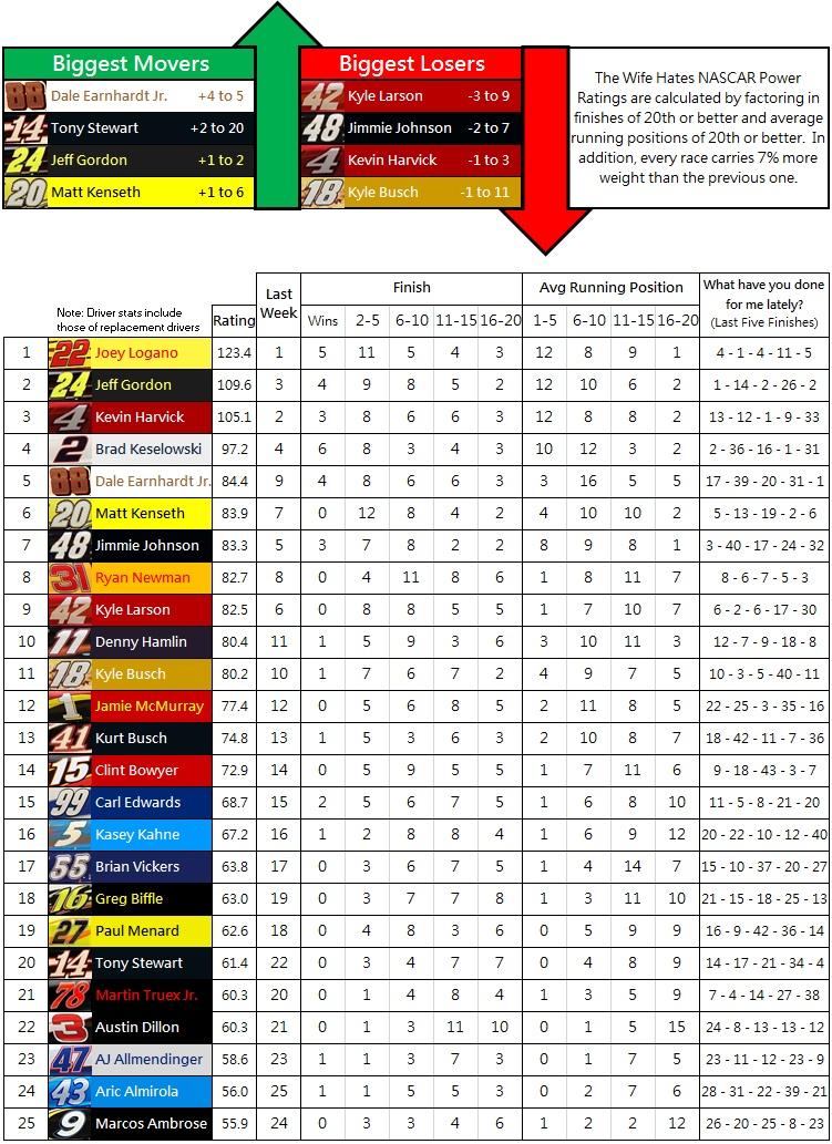 the-wife-hates-nascar-power-rankings-week-33-2014