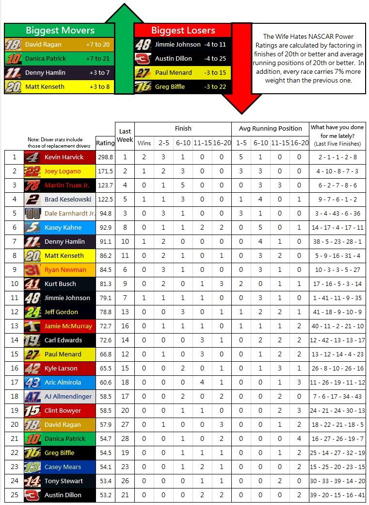 2015 NASCAR Power Rankings: Week 6