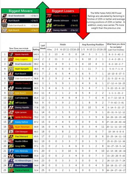 NASCAR Power Rankings - Week 22 - 2015