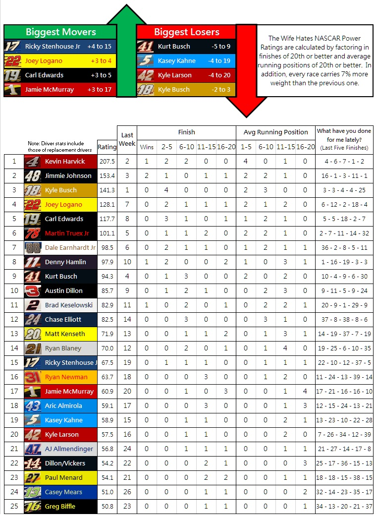the-wife-hates-nascar-power-rankings-2016=week-5