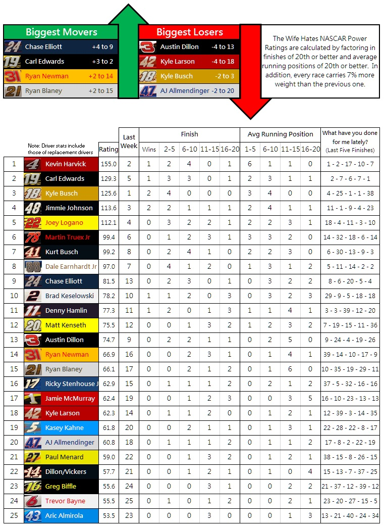 the-wife-hates-nascar-power-rankings-week-8-2016