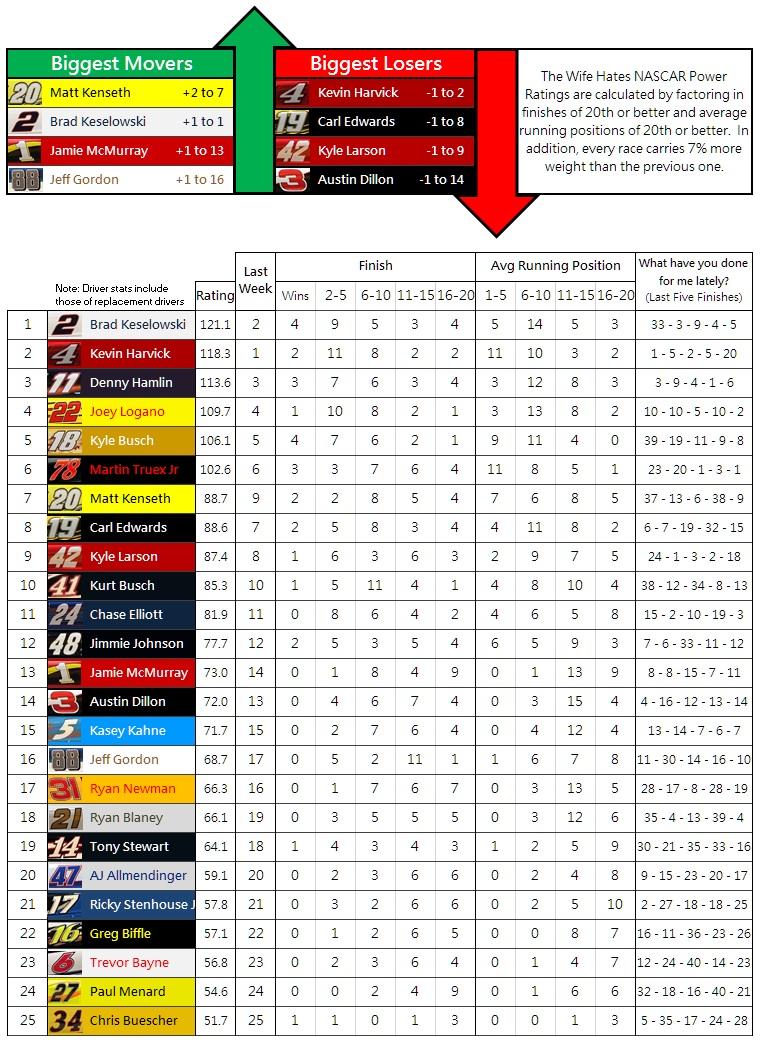the-wife-hates-nascar-power-rankings-week-27-2016